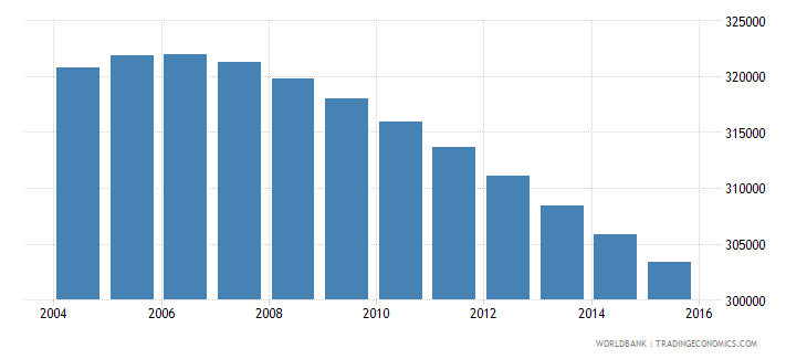 uruguay population ages 11 16 total wb data
