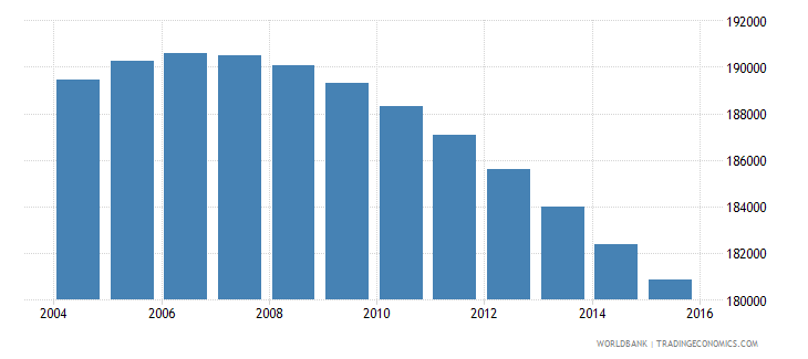 uruguay population ages 11 17 male wb data