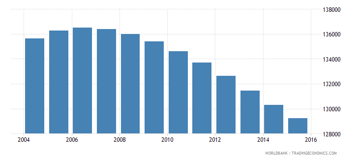 uruguay population ages 12 16 male wb data