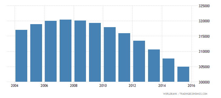 uruguay population ages 12 17 total wb data