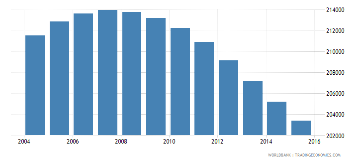 uruguay population ages 13 16 total wb data