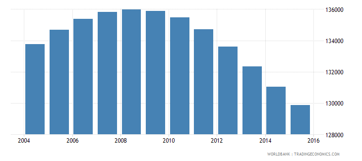 uruguay population ages 13 17 male wb data