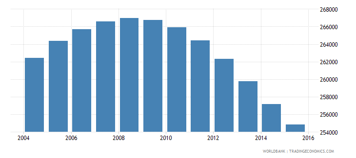 uruguay population ages 13 17 total wb data
