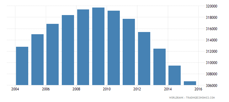 uruguay population ages 13 18 total wb data