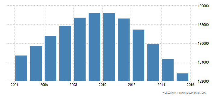 uruguay population ages 13 19 male wb data