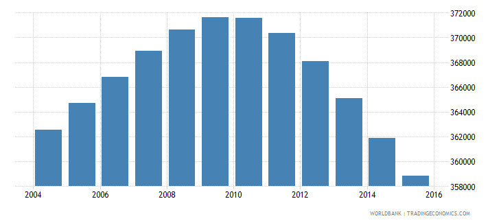 uruguay population ages 13 19 total wb data
