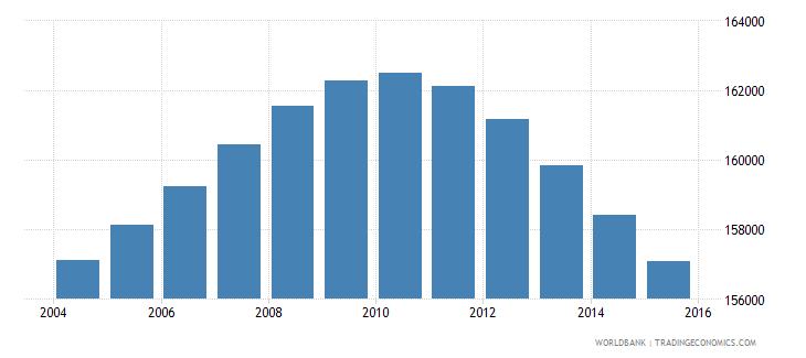 uruguay population ages 14 19 male wb data