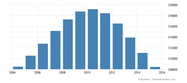 uruguay population ages 14 19 total wb data
