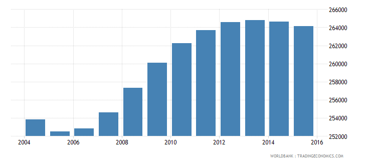 uruguay population ages 15 24 male wb data