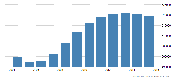 uruguay population ages 15 24 total wb data