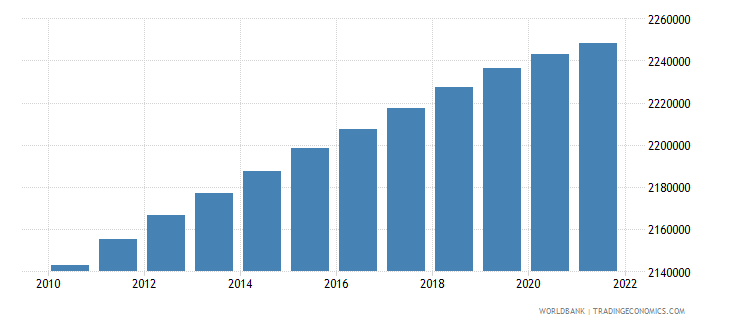 uruguay population ages 15 64 total wb data