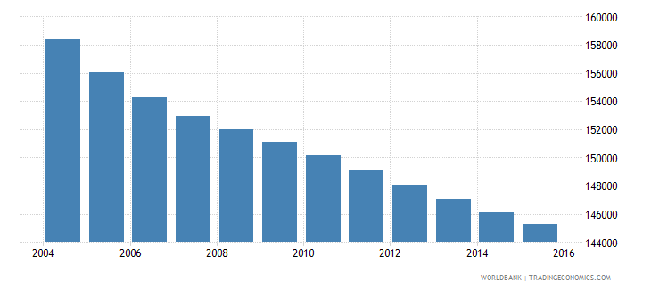 uruguay population ages 4 6 total wb data