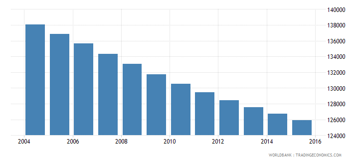 uruguay population ages 7 11 male wb data