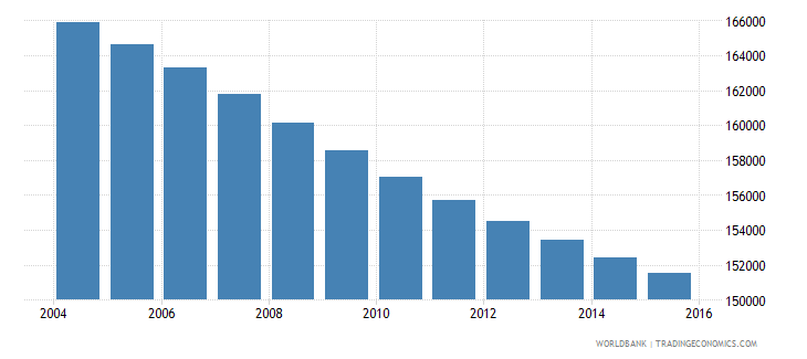 uruguay population ages 7 12 male wb data