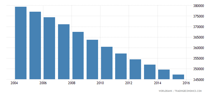 uruguay population ages 7 13 total wb data