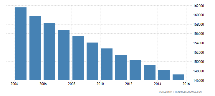 uruguay population ages 7 9 total wb data