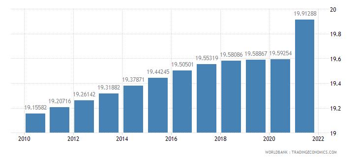 uruguay population density people per sq km wb data