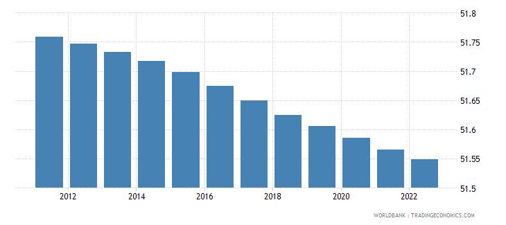 uruguay population female percent of total wb data