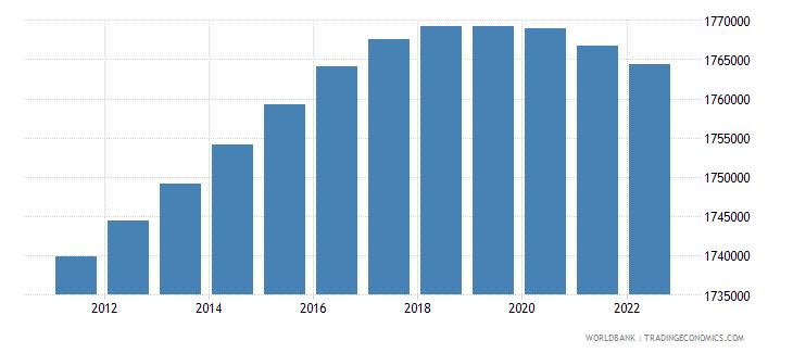 uruguay population female wb data