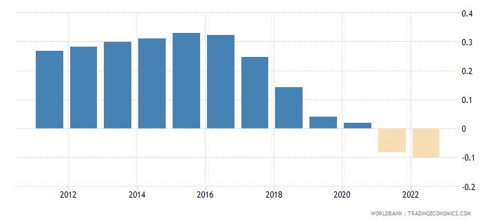 uruguay population growth annual percent wb data
