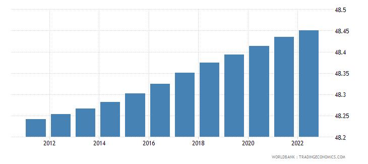 uruguay population male percent of total wb data