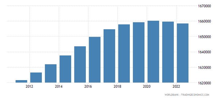 uruguay population male wb data
