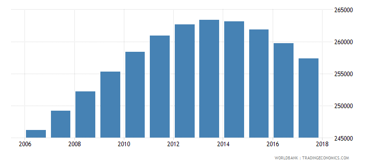 uruguay population of the official age for tertiary education both sexes number wb data