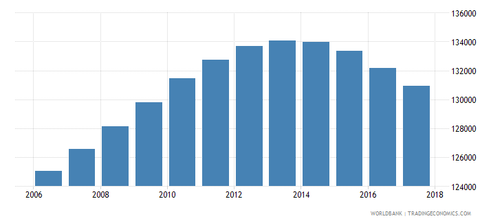 uruguay population of the official age for tertiary education male number wb data