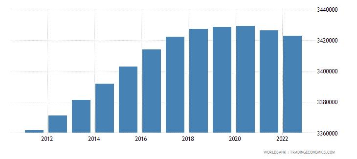 uruguay population total wb data