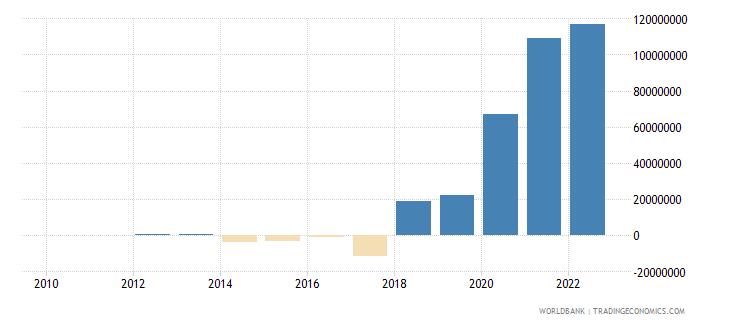 uruguay portfolio equity net inflows bop us dollar wb data