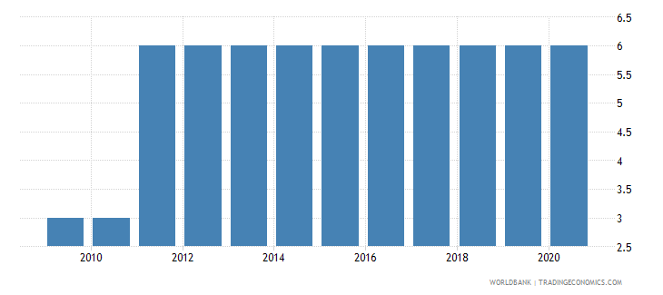 uruguay preprimary education duration years wb data