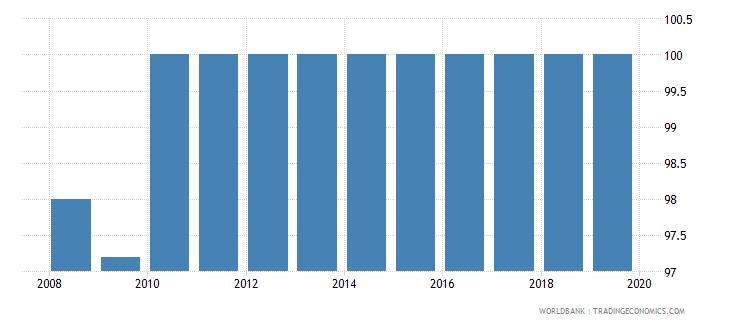 uruguay private credit bureau coverage percent of adults wb data