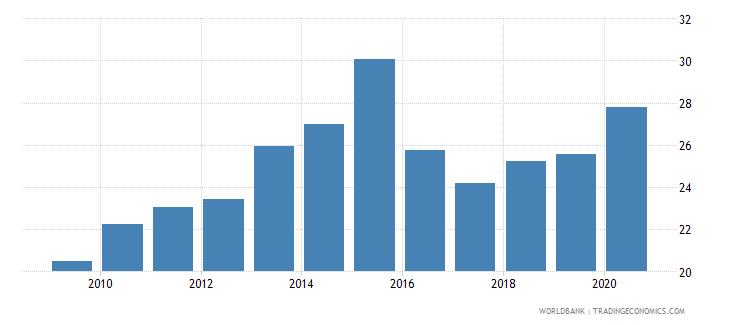 uruguay private credit by deposit money banks to gdp percent wb data