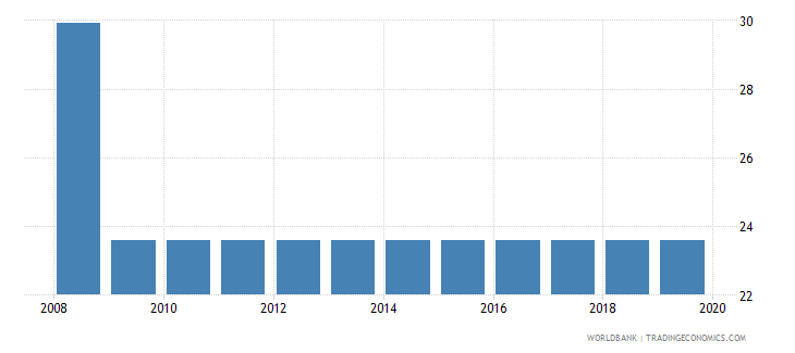 uruguay profit tax percent of commercial profits wb data