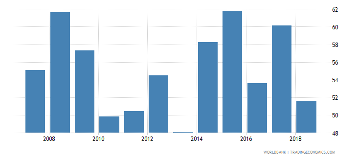 uruguay provisions to nonperforming loans percent wb data