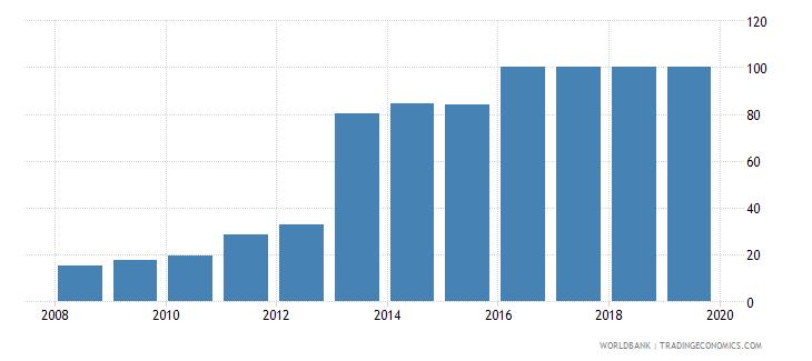 uruguay public credit registry coverage percent of adults wb data