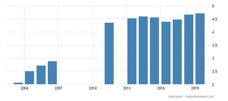 uruguay public spending on education total percent of gdp wb data