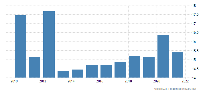 uruguay public spending on education total percent of government expenditure wb data