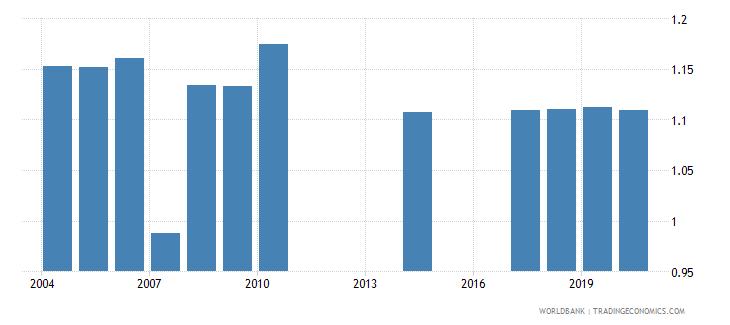 uruguay ratio of female to male secondary enrollment percent wb data