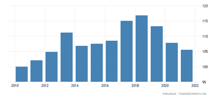 uruguay real effective exchange rate index 2000  100 wb data