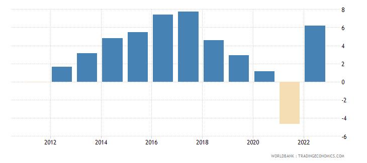 uruguay real interest rate percent wb data