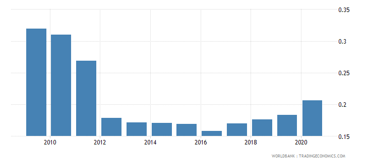 uruguay remittance inflows to gdp percent wb data