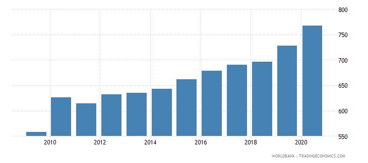 uruguay researchers in r d per million people wb data