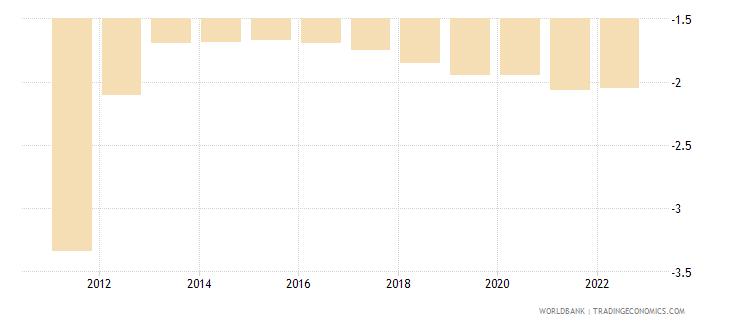 uruguay rural population growth annual percent wb data