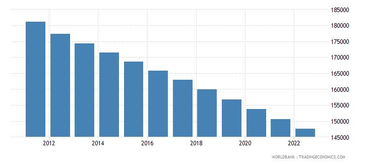 uruguay rural population wb data