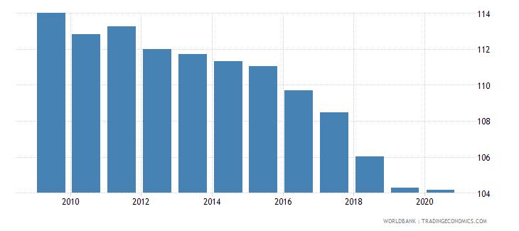 uruguay school enrollment primary percent gross wb data