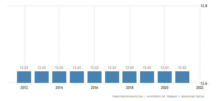 Uruguay Social Security Rate For Companies
