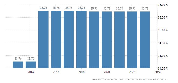 Uruguay Social Security Rate