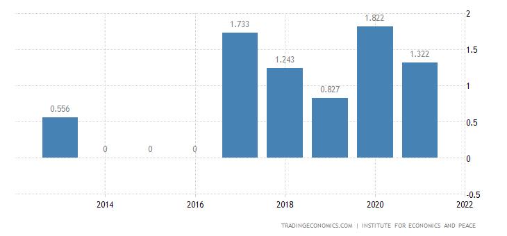 Uruguay Terrorism Index