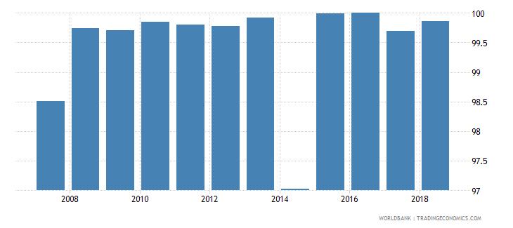uruguay total net enrolment rate primary both sexes percent wb data